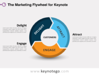 Marketing 3 parts Flywheel for Keynote