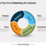 The Four Ps of Marketing for Keynote