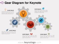 Gear Diagram for Keynote