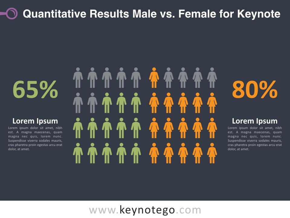 Quantitative Results Male Female for Keynote - Dark Background