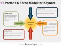 Free Porter 5 Force Model for Keynote