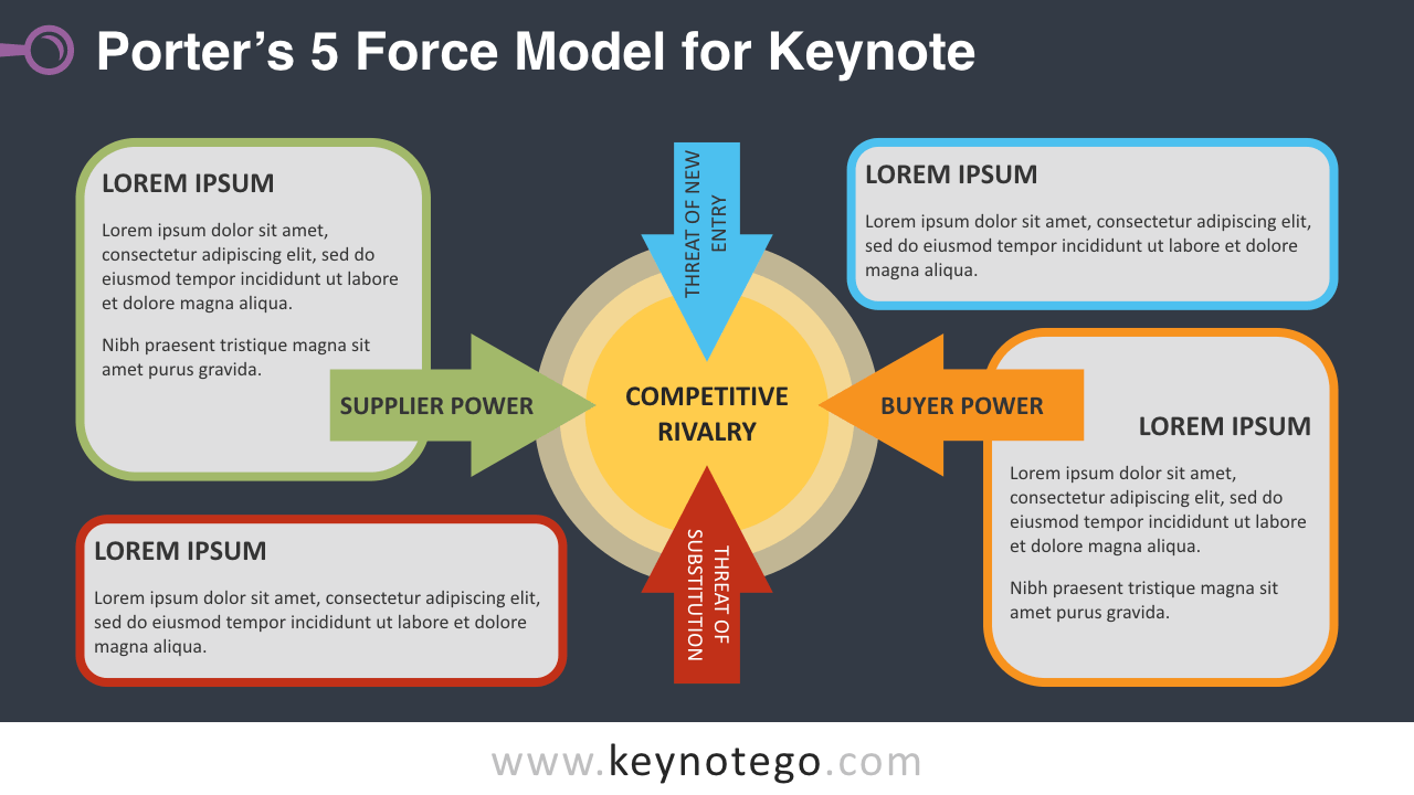 Free Porter 5 Force Model Keynote Template - Dark Background