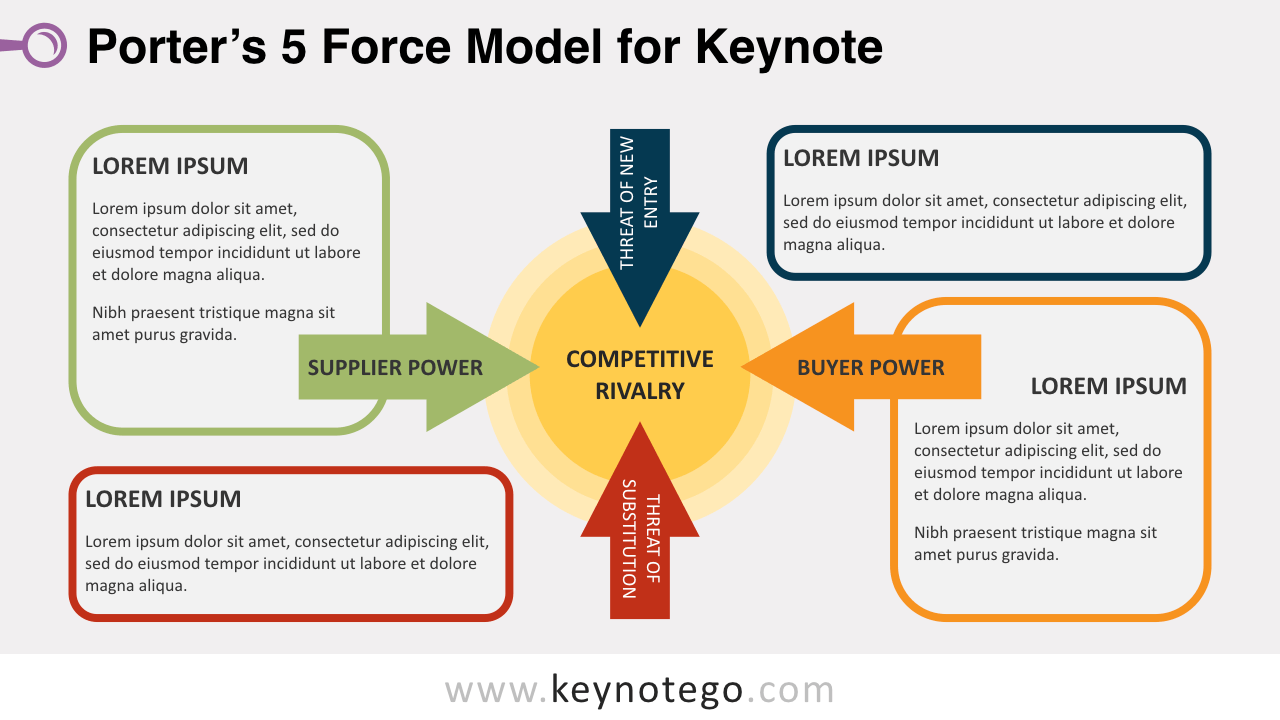 Free Porter 5 Force Model Keynote Template