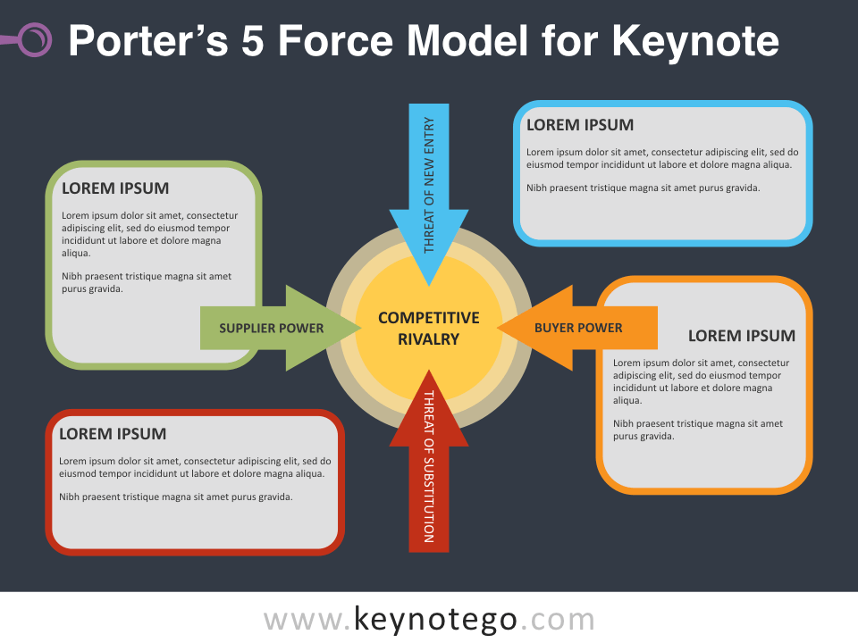 Free Porter 5 Force Model Template for Keynote - Dark Background
