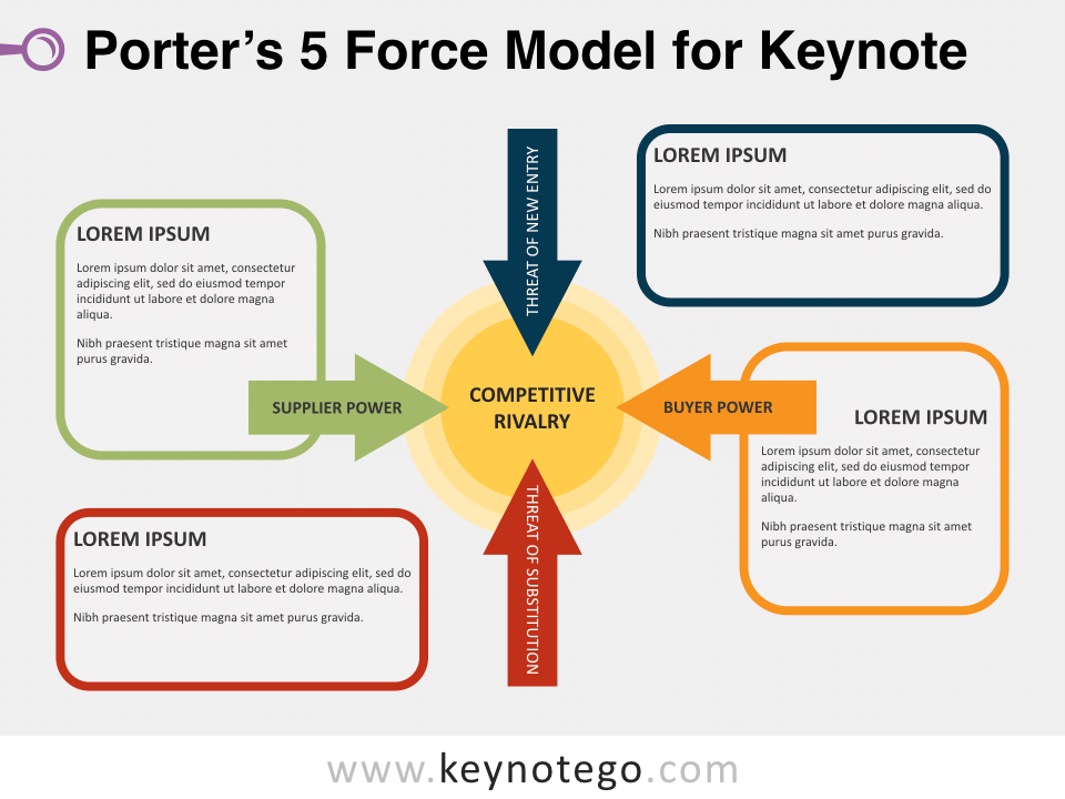 Free Porter 5 Force Model for Keynote