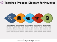 Free Teardrop Process Diagram for Keynote