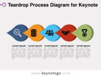 Free Teardrop Process Diagram for Keynote