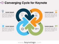 Free Converging Cycle Keynote