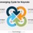 Free Converging Cycle Keynote